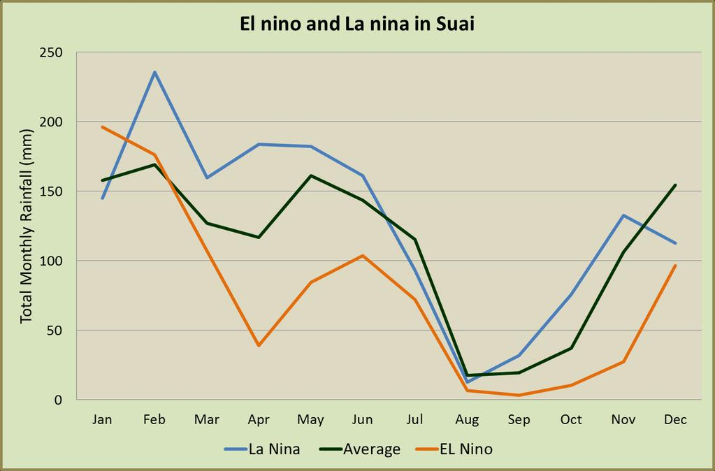 season during El Niño periods.