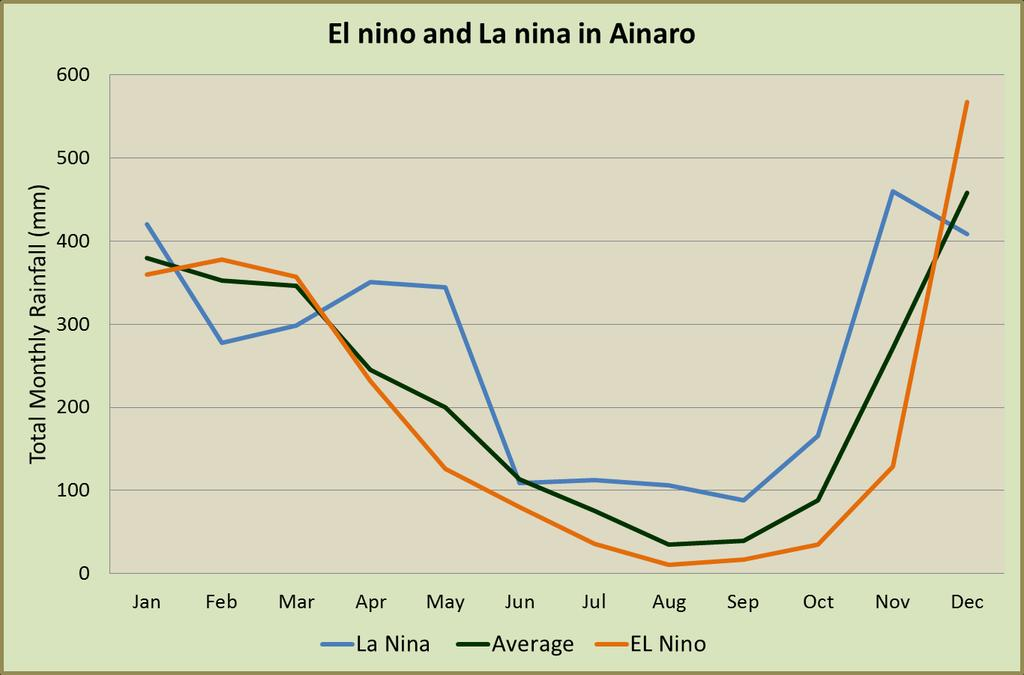 Ainaro: La Niña means a longer wet season possibly allowing