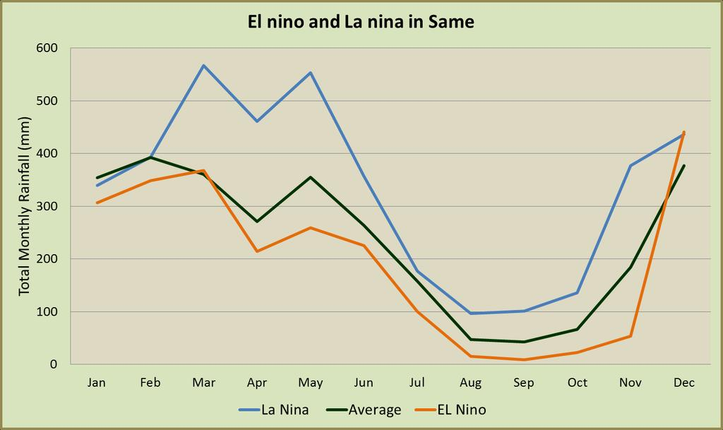 In Same, La Niña brings significantly higher rainfall in the late month and a short dry