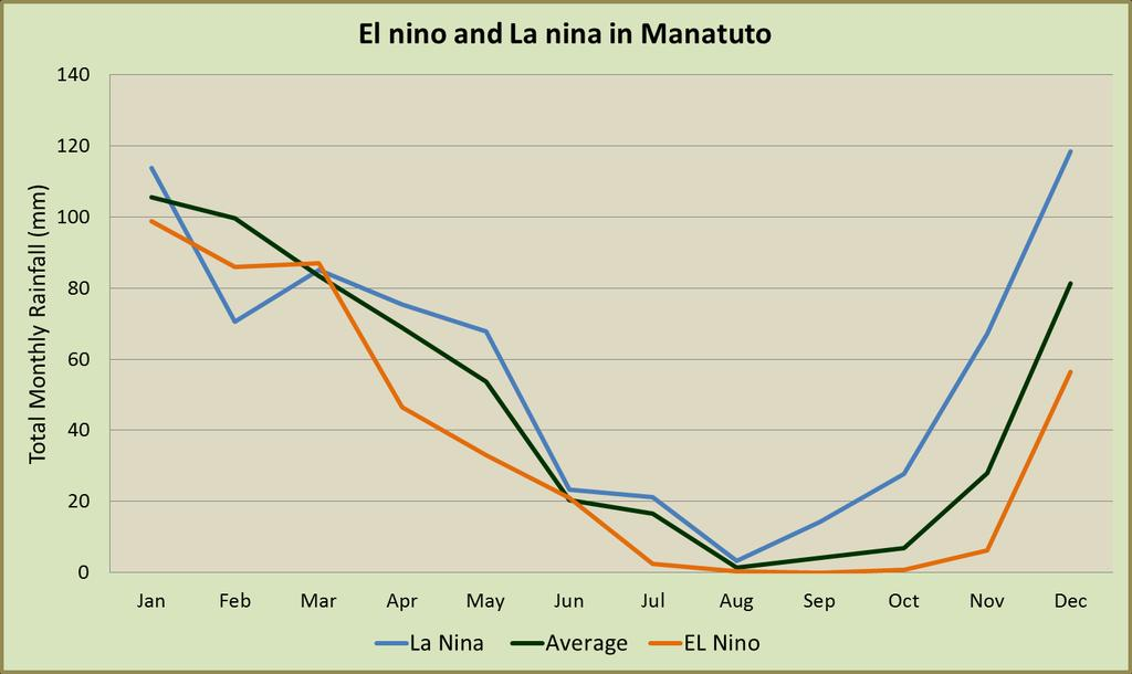 Manatuto: for the northern side of the district El Niño brings an intense and long dry