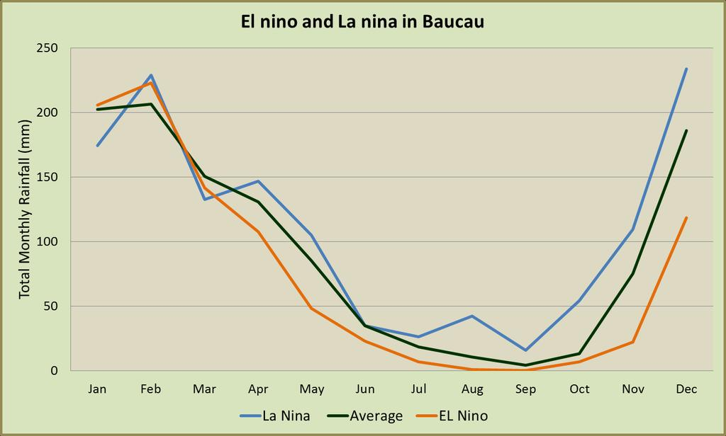 Baucau: La Niña tends to deliver rain during the dry