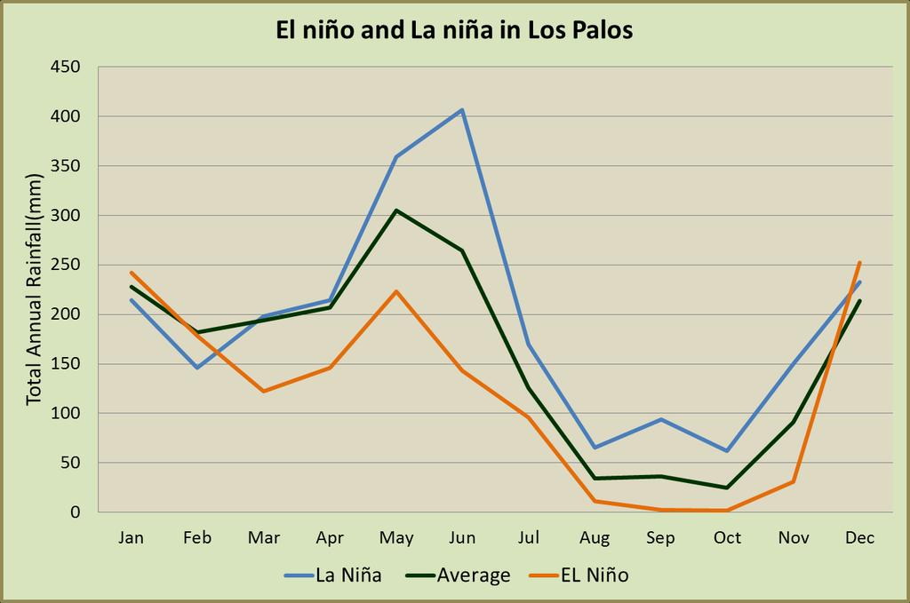 Los Palos: EL Niño brings less rain throughout the year. La Niña brings significantly more rain during the second peak in the wet season.