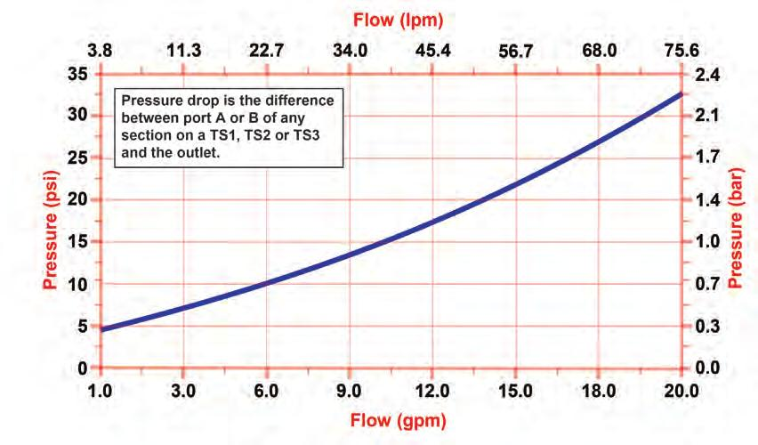 Flow And Pressure Information TS Monoblock