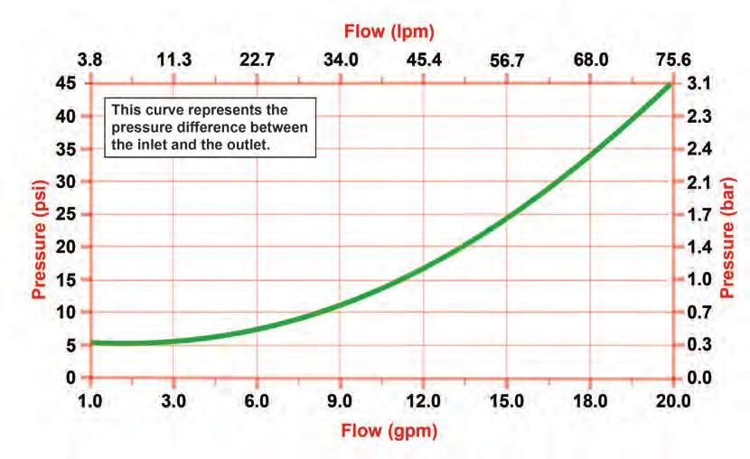 TS FLOW AND PRESSURE INFO: