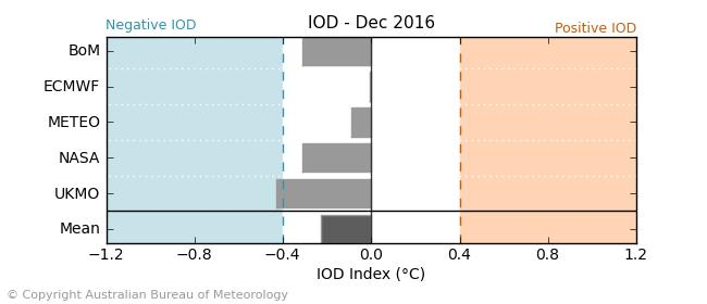 Climate model summary October 2016 to February 2017 The latest weekly IOD index value to 11 September is 1.2 C. The negative IOD has reintensified following a brief weakening during August.