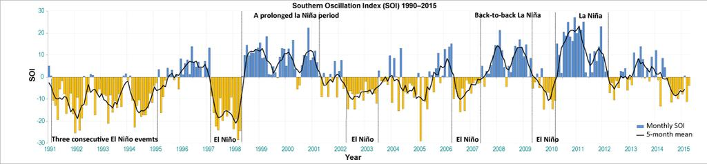 Southern Oscillation Index (SOI) The Southern Oscillation Index (SOI) provides an indication of the development and intensity of El Niño or La Niña events.