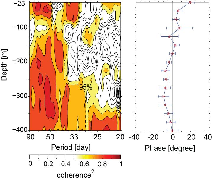 Figure 4: Coherence between the intraseasonal along-channel flow from Mak-West and Mak- East observed at the same depth. [Left panel]: Coherence squared.