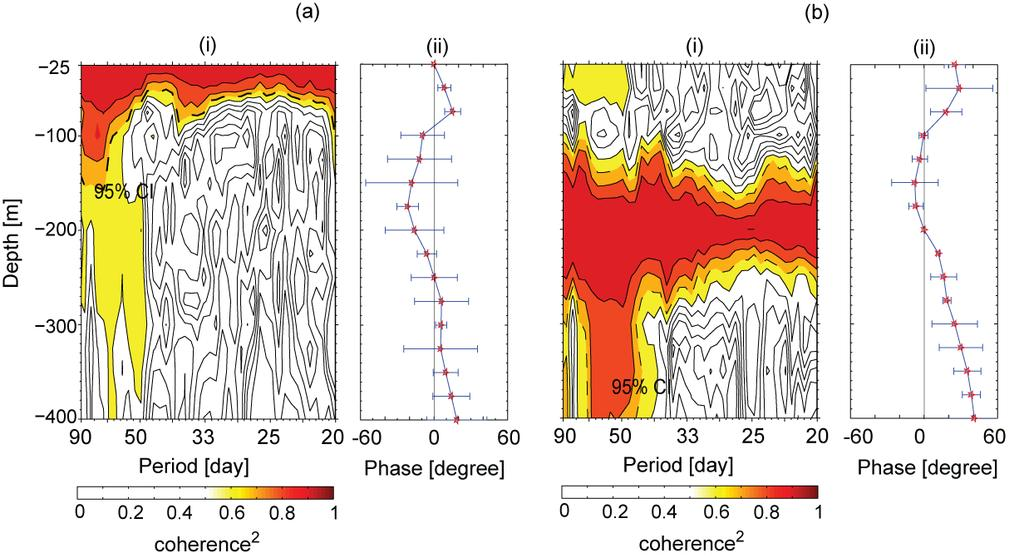 Figure 5: Coherence between the Mak-West intraseasonal along-channel flow at (a) 25 m and (b) 200 m, with the intraseasonal along-channel flow within the Mak-West thermocline. (i) Coherence squared.