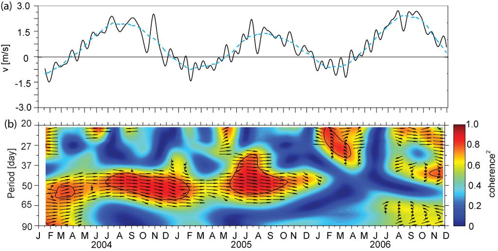 Figure 9: (a) The meridional wind monitored at the Balikpapan airport (see Figure 1 for location).
