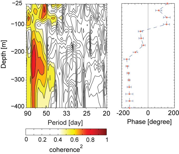 Figure 11: Coherence between the intraseasonal SLA in Sulawesi Sea and the intraseasonal along-channel flow from Mak-West. [Left panel]: Coherence squared.