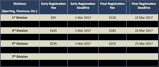 REGISTRATION DEADLINES & FEES All registration must take place on the USA Taekwondo Hang-A-Star system. Please visit www.