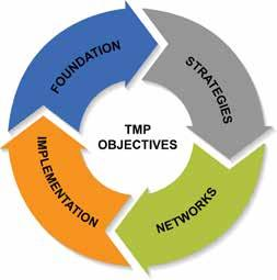 1.0 Introduction 1.5 Implementing Mechanisms This TMP is part of an ongoing review cycle.