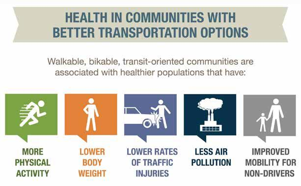 Current and Future 2.0 Conditions 2.1.6 Transportation and Health Linkages Transportation and land use planning decisions affect many health and equity outcomes.