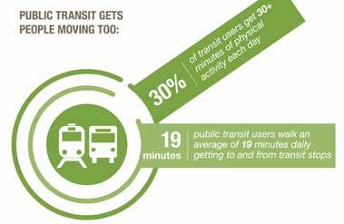 The transportation system that offers many transportation options, especially a safe network of active transportation facilities with connections to public transit, provides the greatest