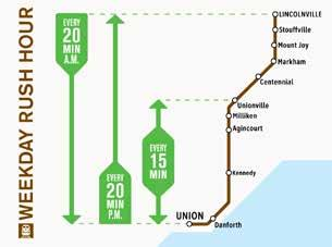 Unionville and Union Station 20-minute service from Lincolville to Union Station in the