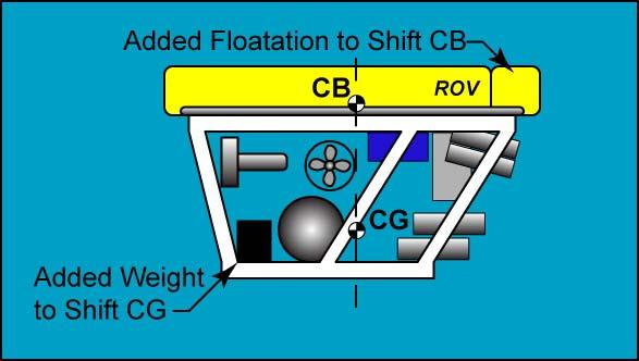 Figure 5: Maintain Buoyancy by Relocating Weight and Floatation Already on the ROV You can add additional weight and floatation, but they