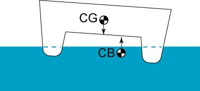 water changes which shifts the CB (Figure 10).