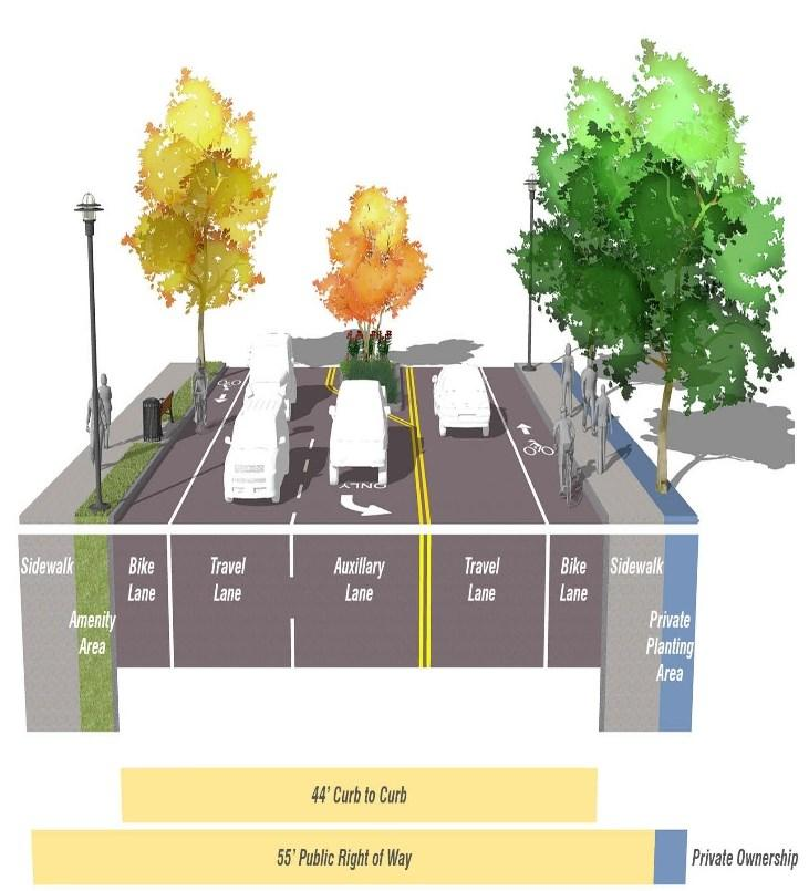 SAMPLE CROSS-SECTION: ARTERIAL Sidewalks Separated from Roadway by Public Planting and Amenity