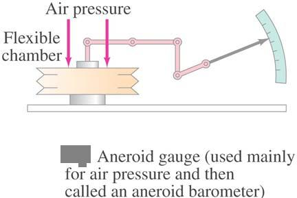 13-6 Measurement of Pressure; Gauges and the Barometer Here are two more