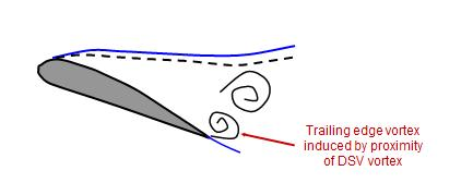 The flow then becomes fully stalled during much of the downstroke movement, with no attached flow on the upper surface (condition 6-7 in figure 1).