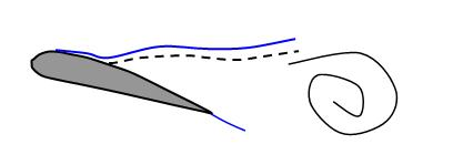 edge suction will be re-established, as shown in figure 7. The separation front then moves back downstream, a maximum positive pitching moment will occur while the lift levels begin to rise again.