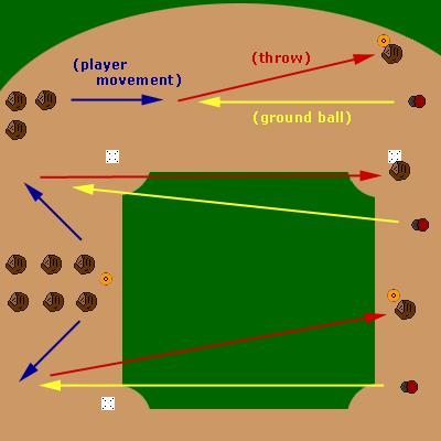 Drill: Infield Rotation Purpose: The idea of this rotation drill is to give each infielder a chance to field 3 different types of ground balls and make a throw after fielding.