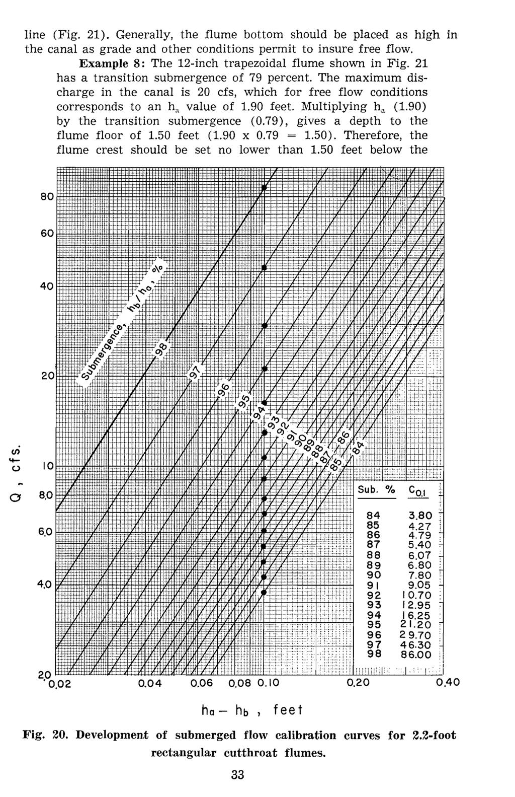line (Fig. 21). Generlly, the flume bottom should be plced s high in the cnl s grde nd other conditions permit to insure free flow. Exmple 8: The 12-inch trpezoidl flume shown in Fig.