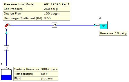 Figure 5.1: FluidFlow Model. Step 2: Define the Design Parameters for the nodes. The data entry for the main inlet boundary (reservoir node) is shown in Figure 5.