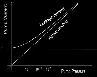 pump can be used to roughly read the pressure Limitation at low