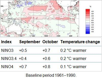 Weak cool anomalies are present between northern Australia and Papua New Guinea.