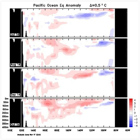 Monthly sub-surface temperatures The four-month sequence of sub-surface temperature anomalies (to October) shows warm anomalies were present across most of the equatorial sub-surface profile