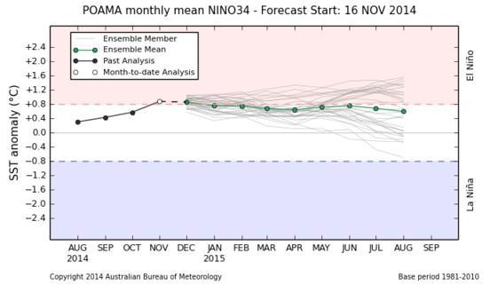 Model outlooks Five of the eight surveyed international climate models predict that central Pacific Ocean SSTs will reach El Niño thresholds during December.