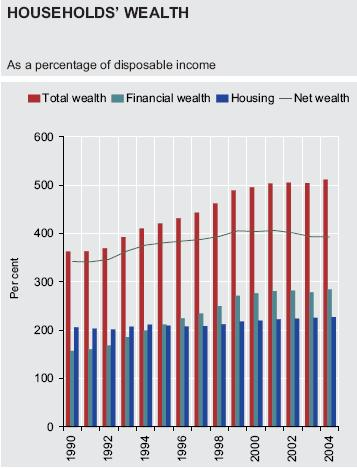 The aggregate debtto-assets ratio increased but net wealth is estimated at a comfortable 400 percent of disposable income.