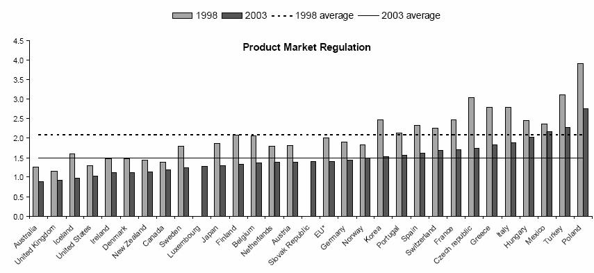 OECD Regulation Index (1998-2003) Source:OECD