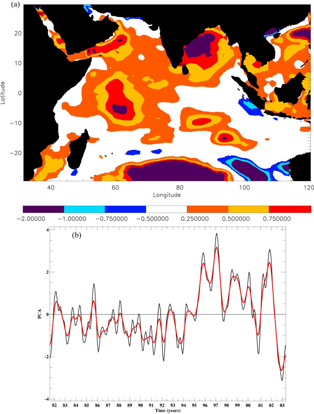 FIG. 14 Third EOF (7.1% of the variance) of sensible heat flux for the Indian Ocean. The spatial pattern (a) and time series (b) are scaled by the mean SON principal component.