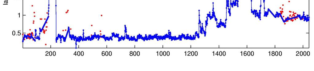 Bottom: Estimated thermistor lag versus profile number for ITP1 (blue).