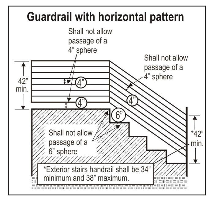 Guards shall be at least 42 inches high, except that a guard may be 34 inches minimum and 38 inches maximum in R-3 occupancies where the top rail also serves as a stair handrail. 201