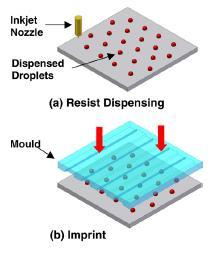 Figure 1: Schematic of dispensing nanoimprint lithography (D-NIL). However, there still challenges remaining in this process. One of the biggest challenges in this method is the air bubble defect.