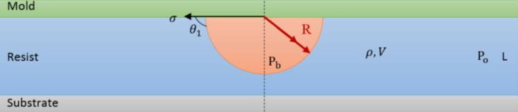 (b) Figure 4: Geometry of the Air bubble defects found in the resist pattern, and (b) hypothesis of the dynamic behavior of air bubble during surface energy relaxation: the bubble will spread out and