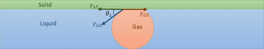 γ LS + γ LG cosθ 1 = γ GS (1) When γ LS + γ LG cosθ 1 > γ GS as the initial condition (Fig.6 ), the air bubble will spreads driven by the unbalanced surface tension.
