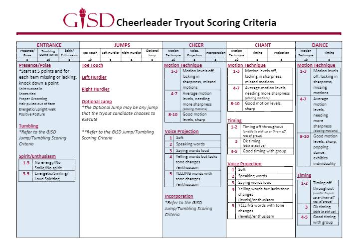 ******Disclaimer: This sheet is based on the High School scoring