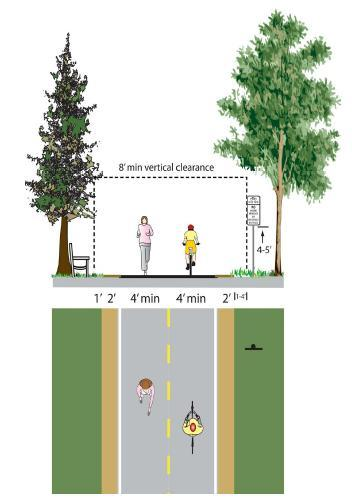 Shared-use Path A shared-use path is marked for bicycle, pedestrian, and
