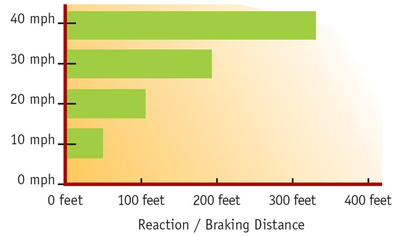 Impact Speed (miles per hour) Safety Breaking distance by speed Crash severity with speed Source: FHWA 40 30 20 Death Injured