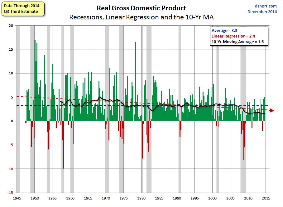 Real Gross Domestic Product Data