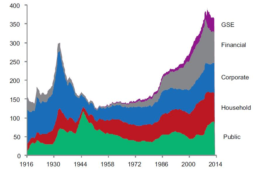 U.S. Total Debt as Percent of GDP by Sector, 1916-2014 390% During the last great economic reset, non-government debt fell dramatically to 50% of GDP. Today all debt exceeds 360% of GDP.