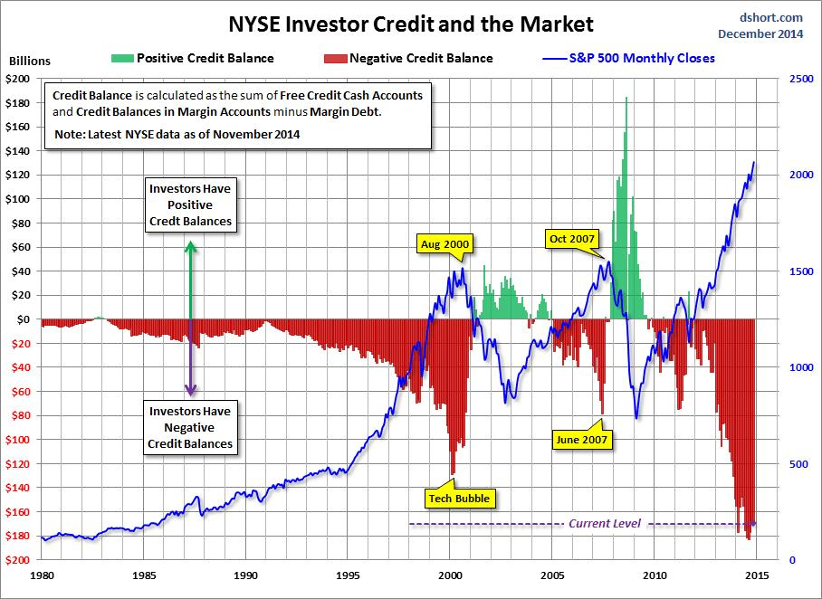 Record NYSE Margin Debt Source: NYSE,