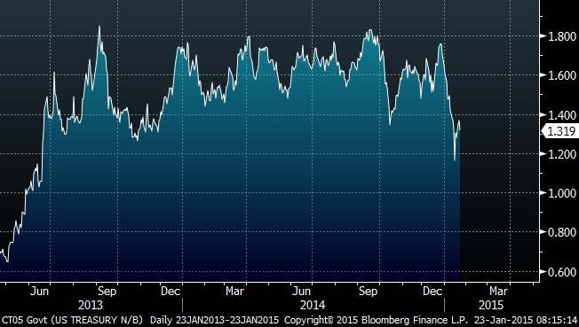5 Year Treasury