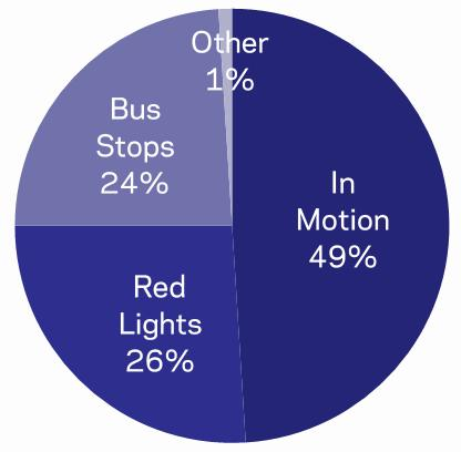 General Bus is in motion only 50% of the time. Travel times vary by time of day. Goal: Assess different route options, lane alignments, and levels of investments.