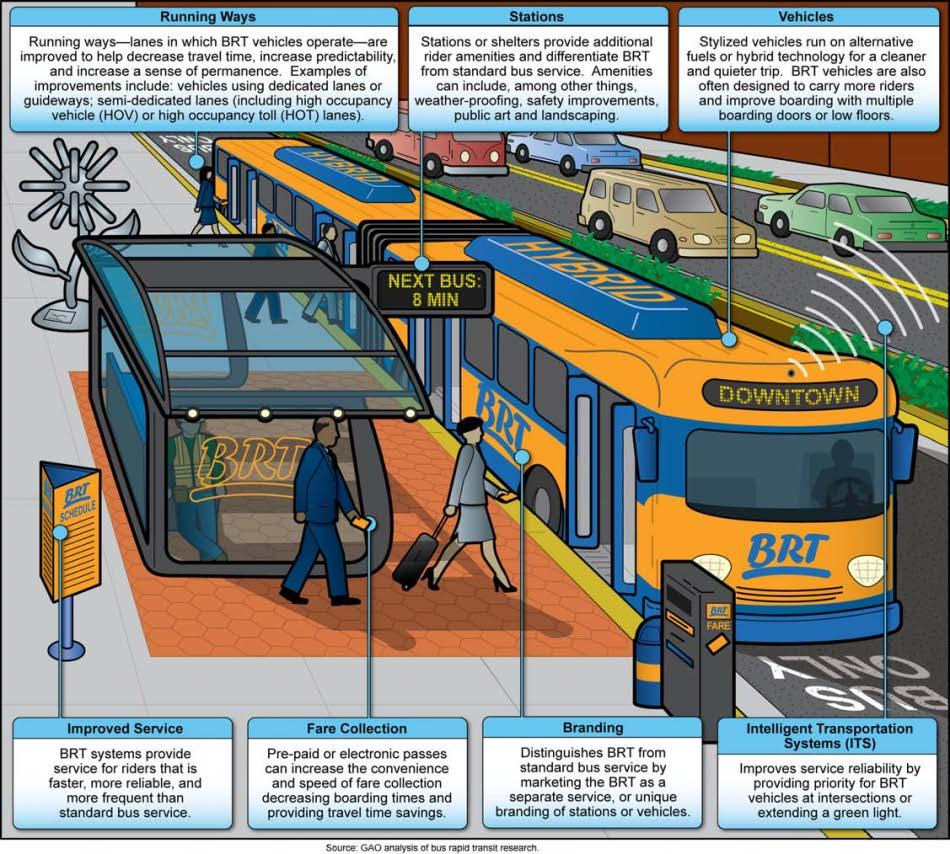 BRT Key Elements 1) Running Ways 2) Stations 3) Vehicles 4) Improved