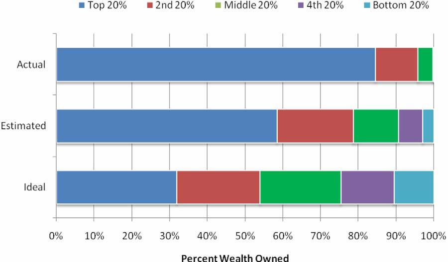 The actual United States wealth distribution plotted against the estimated and ideal